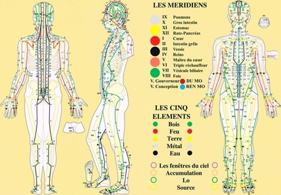 Body meridians and Chinese massage
